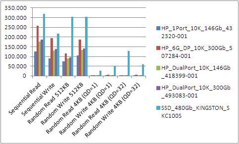 Gráfica comparativa velocidad SSD contra HDD